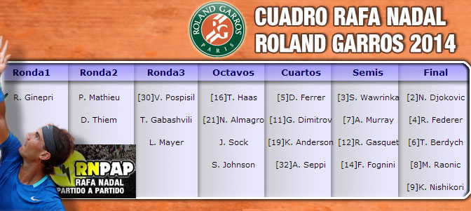 Esquema cuadro de Rafa Nadal en Roland Garros 2014