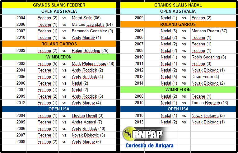 Tabla comparativa de las finales de Grand Slams ganadas por Nadal y Federer