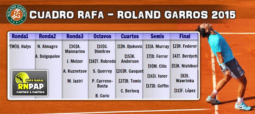 El cuadro de Roland Garros 2015 para Rafa Nadal