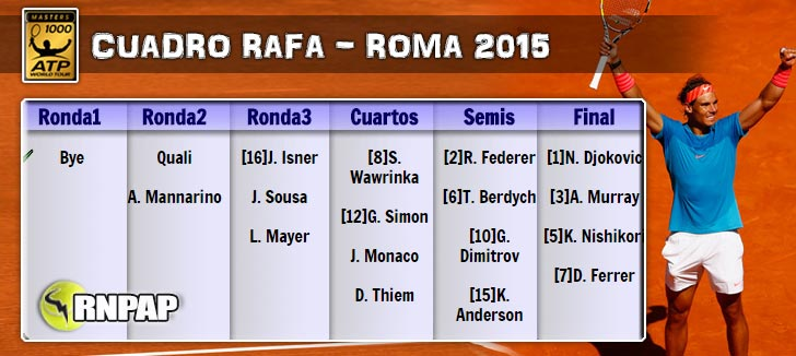 El cuadro de Rafa Nadal en el Masters 1000 de Roma 2015