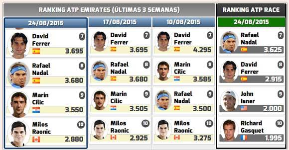 Rafa Nadal se mantiene en el Top-8 antes del US Open