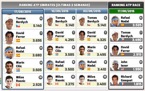 Rafa Nadal sube puestos en el Ranking ATP y en el Race