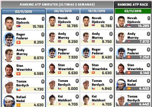 Rafa Nadal escala otra posicion en el Ranking ATP y en el Race