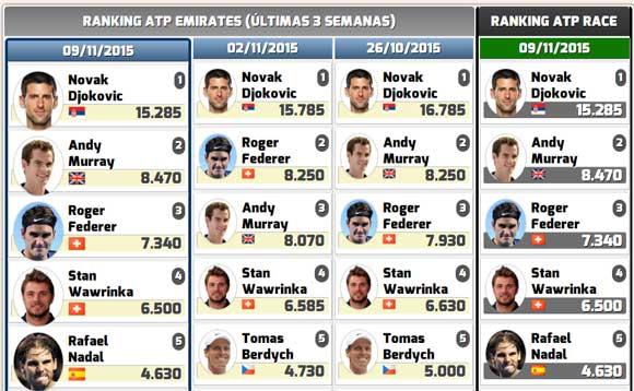 Rafa Nadal sube otro puesto y es quinto del Ranking ATP