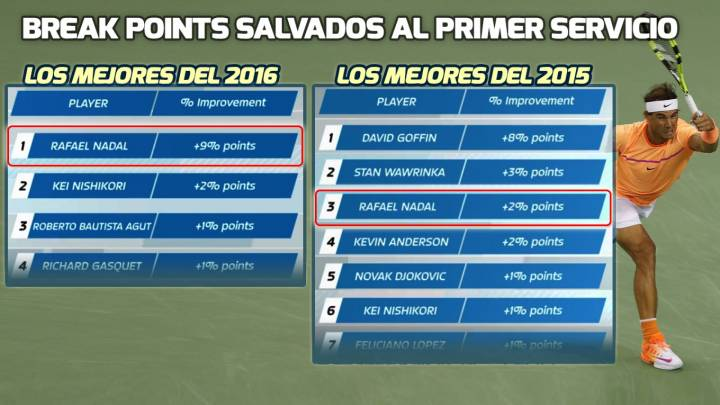 Rafa Nadal, mejor tenista en 2016 salvando break points en contra (C) ATP World Tour