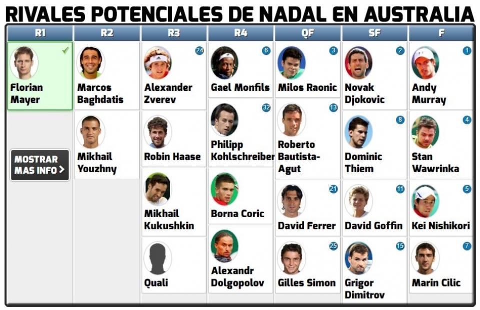 Cuadro de Rafa Nadal en el Open Australia 2017