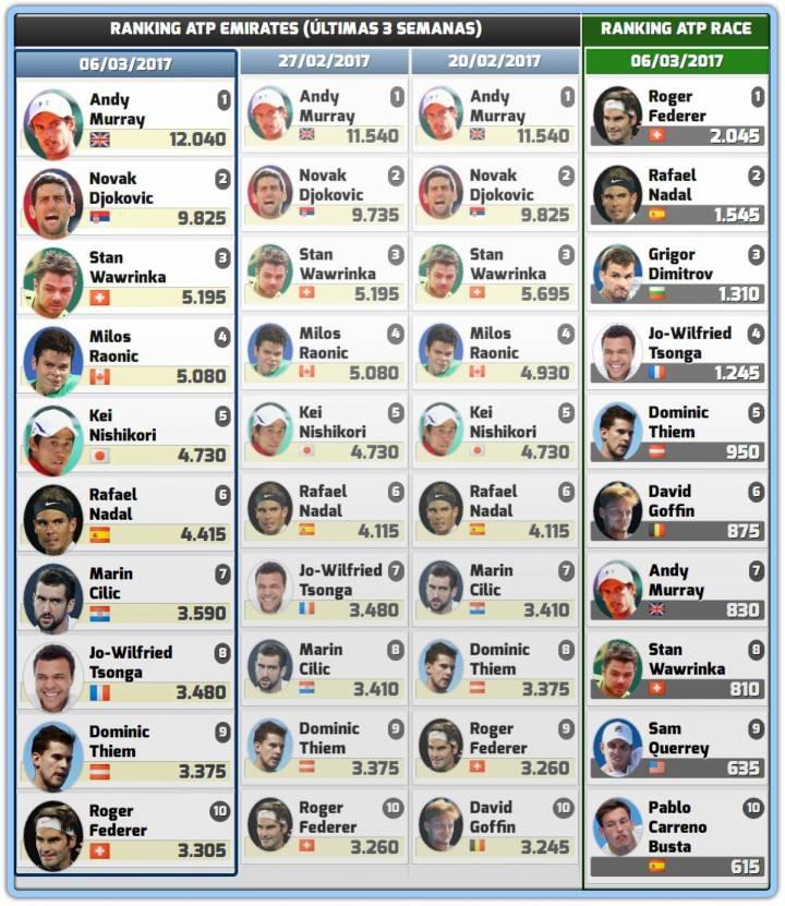 Rafa Nadal, segundo en la Race antes del Masters 1.000 Indian Wells (C) RNPAP