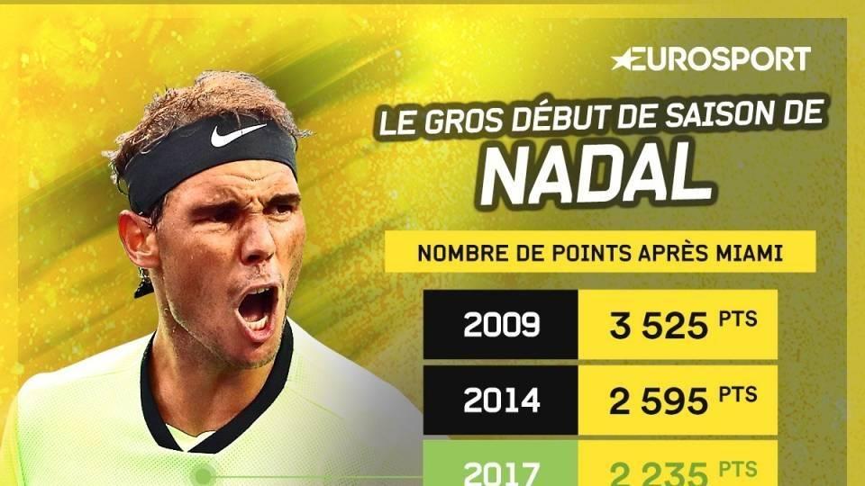 2017 está siendo uno de los mejores inicios de sesión en la carrera de Nadal