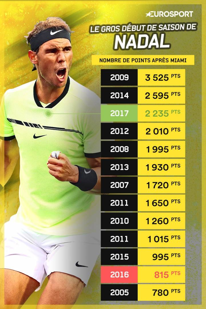 Infografía mostrando los mejores arranques de temporada (primer trimestre) de Rafa Nadal (C) Eurosport