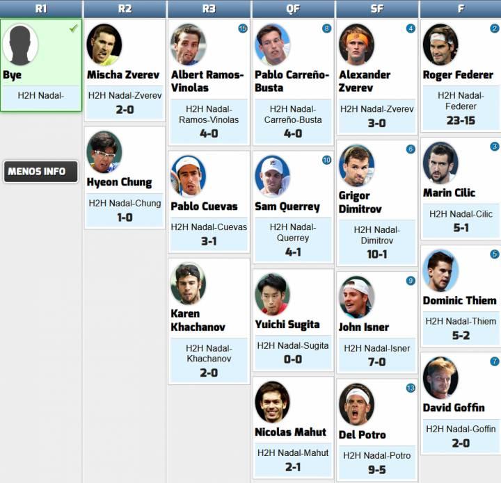 Cuadro inicial de rivales de Rafa Nadal en el Masters 1000 de París-Bercy 2017 (C) RNPAP