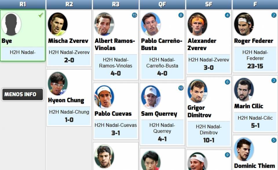 Recorte del cuadro de rivales de Rafa Nadal en el Masters 1000 de París-Bercy