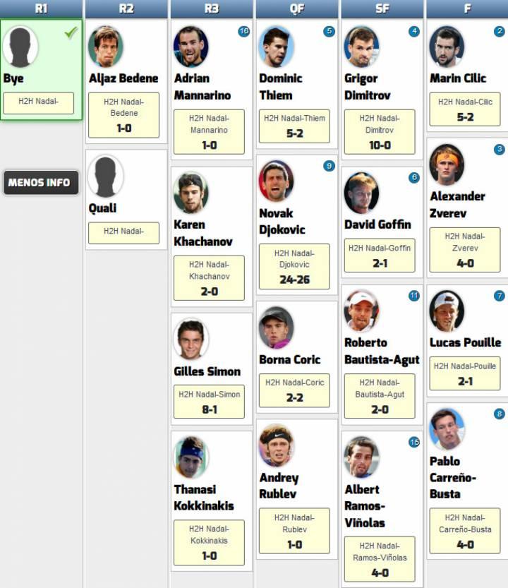 Rivales potenciales de Nadal en el Masters 1000 Montecarlo 2018 (C) RNPAP