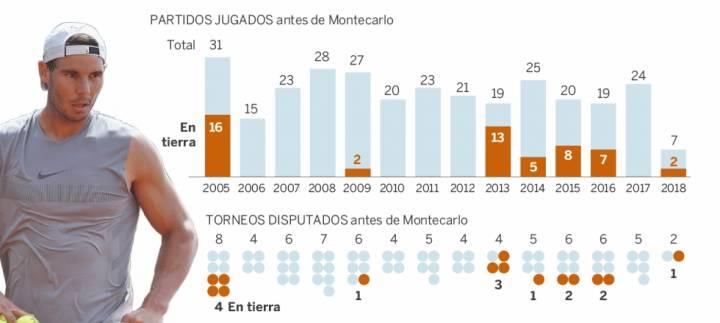 Partidos que acumula Nadal hasta llegar a Montecarlo, cada temporada (C) El País