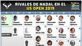 El cuadro de Nadal en el US Open, evita a Djokovic y Federer