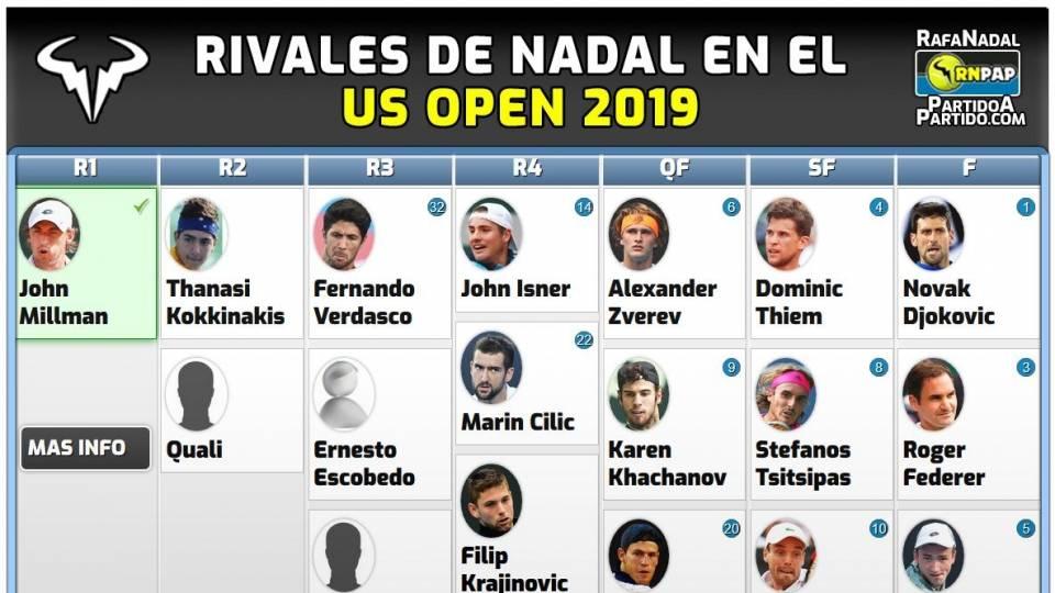 Cuadro de rivales potenciales para Nadal en el US Open 2019