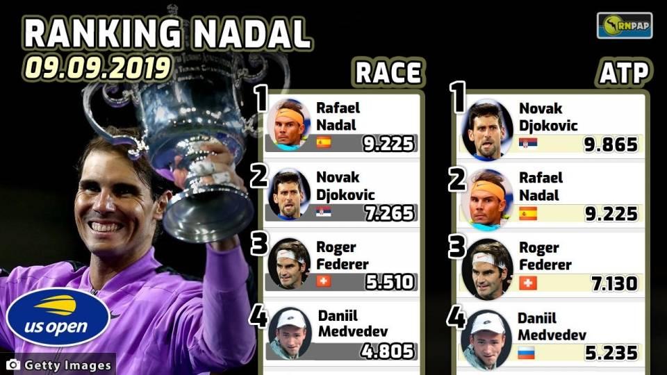 Ranking ATP y Race de Rafa Nadal con fecha 9 de sept. de 2019