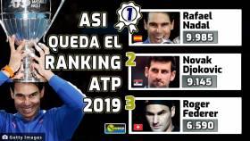 Así queda el Ranking ATP 2019, con Nadal en la cima por quinta vez
