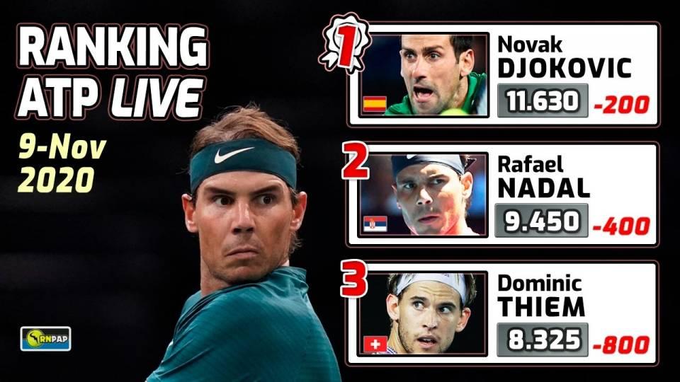 Ranking ATP a 9 de noviembre de 2020 con Djokovic, Nadal y Thiem a la cabeza