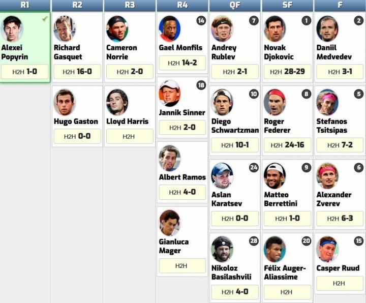Rivales potenciales de Rafa Nadal en su camino hacia la final de Roland Garros 2021 (C) RNPAP